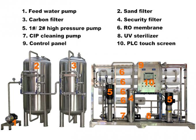 3000LPH Ultrapure Water RO System For Dialysis / Car Wash / Painting / Cosmetic